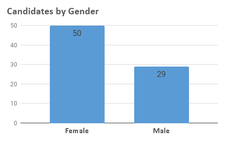 A bar chart showing that 50 of the candidates were female while only 29 were male.