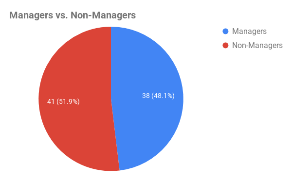 A pie chart showing that the number of managers was 41 while the number of non-managers was 38.